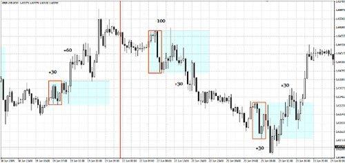 "Форекс стратегия ""4-7 GMT Breakout Strategy"""