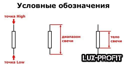 Стратегии форекс d1