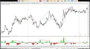 Индикатор FX5 Divergence