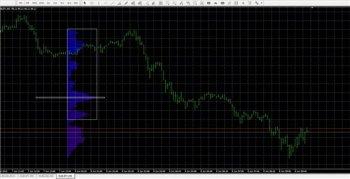 Индикатор форекс Market Profile