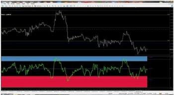 Индикатор RSI STO CCI Zone