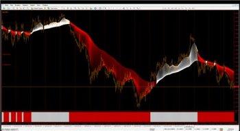 Стратегия форекс The 80s Trading System