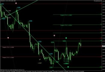 Стратегия / индикатор форекс MT4 Good Trade 3