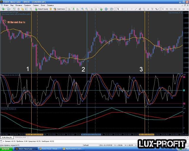 Стратегия форекс Juku 5.0 (40-100п в день на М1)
