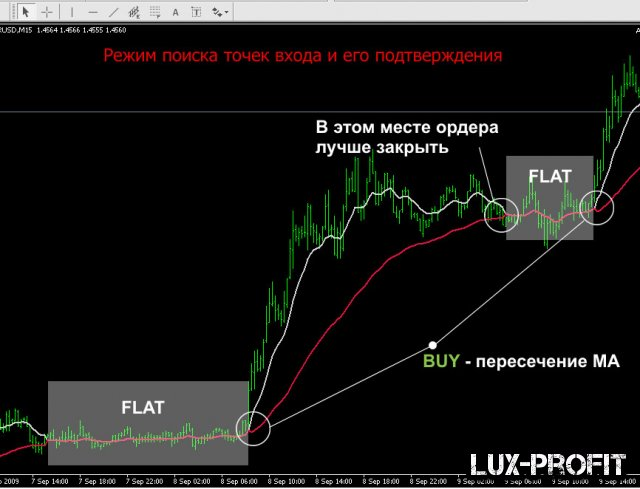 Индикатор форекс flegMa2: мощный флет фильтр