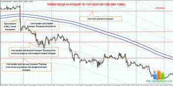 Торговая стратегия SMA TUNNEL - Входи по тренду и зарабатывай