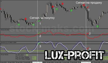 Простая форекс стратегия Forex Power Trader