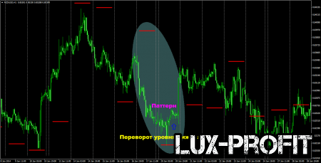 Индикатор форекс CLUREX