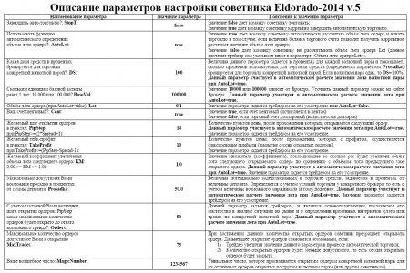 Форекс советник Eldorado-2014 v.5