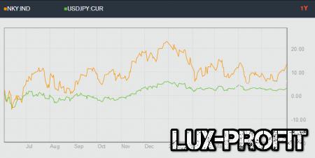 Корреляция на рынке Forex: советы по применению