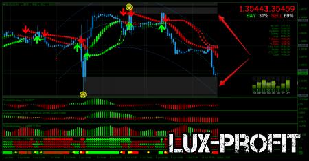 Форекс стратегия Profitable: индикаторы с сигналами
