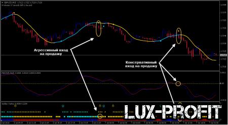 Трендовая торговая стратегия FX Engine