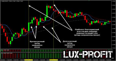 Система торговли Forex Strategy Master: фильтр потенциально убыточных сделок