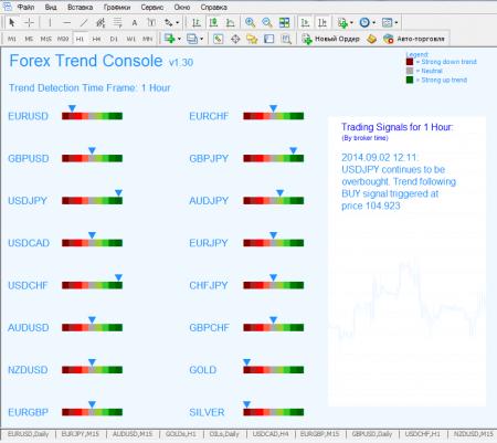 Форекс индикатор Forex Trend Console: торговые рекомендации по любому торговому инструменту