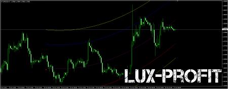 Форекс индикаторы LRC: построение трендов и уровней поддержки и сопротивления