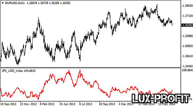 Применение индекса доллара USDX при торговле на валютном рынке Форекс