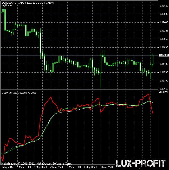 USDX индикатор для МетаТрейдера — рассчитывает индекс доллара