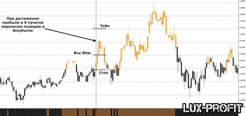 Торговая стратегия для скальпинга на валютной паре EUR/USD