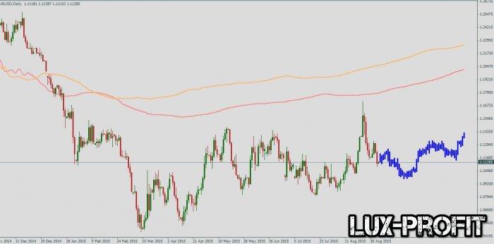 Форекс индикатор CTG Structure-x: прогноз по валютным парам